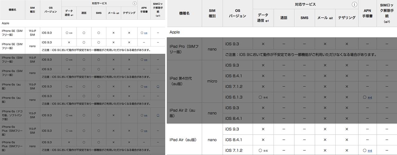 「UQ mobile」は「iOS 9.3.x」の互換性に不安