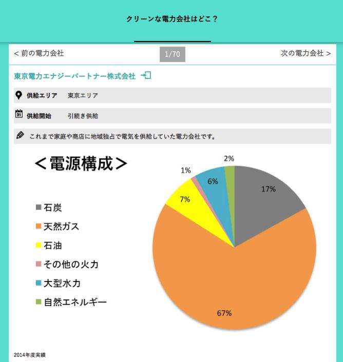 東京電力の電源構成
