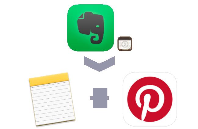 Evernoteの代替えは「メモ」と「Pintrest」に決定!