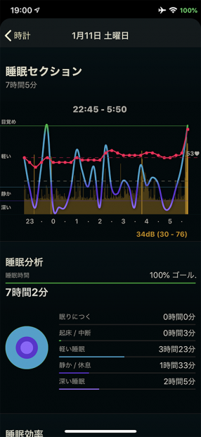 睡眠アプリ「AutoSleep」での睡眠の深さの測定値