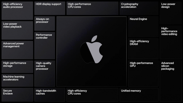 「Apple」は「Mac」を「Intel」から「Apple Silicon」にすると発表